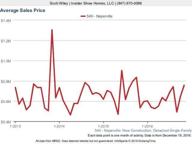 price.graph.sw