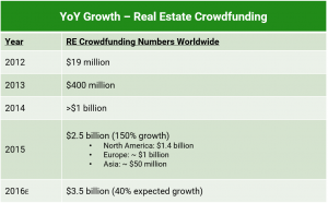 Custom Building and Remodeling, growth in crowdfunding